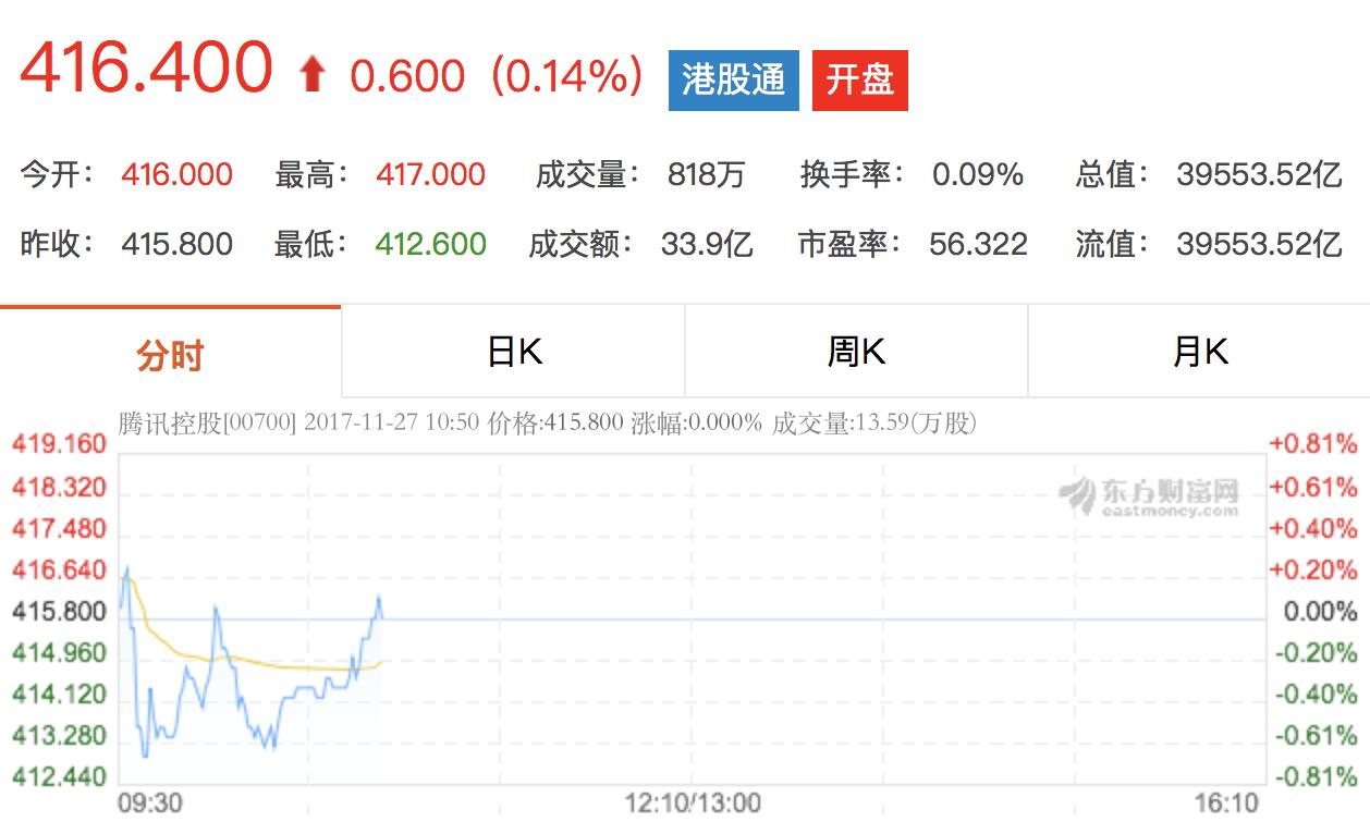 百度 阿里 腾讯 京东总市值突破1.1万亿美元